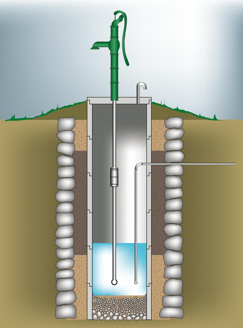 Brunn med cementringar och gårdspump