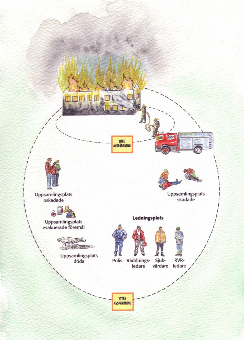 Handbok i katarstrofberedskap